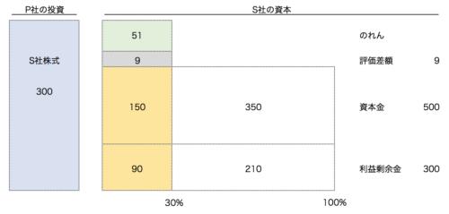 連結会計実践編 / 株式譲渡の会計処理5 〜持分法からの段階取得 ...